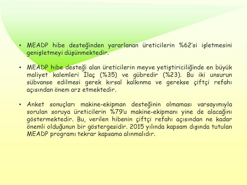 MEADP hibe desteğinden yararlanan üreticilerin %62'si işletmesini genişletmeyi düşünmektedir. MEADP hibe desteği alan üreticilerin meyve yetiştiricili