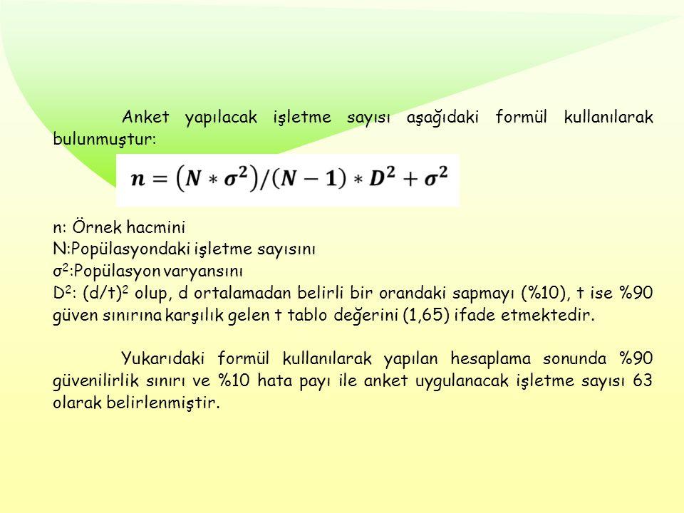 Anket yapılacak işletme sayısı aşağıdaki formül kullanılarak bulunmuştur: n: Örnek hacmini N:Popülasyondaki işletme sayısını σ 2 :Popülasyon varyansın