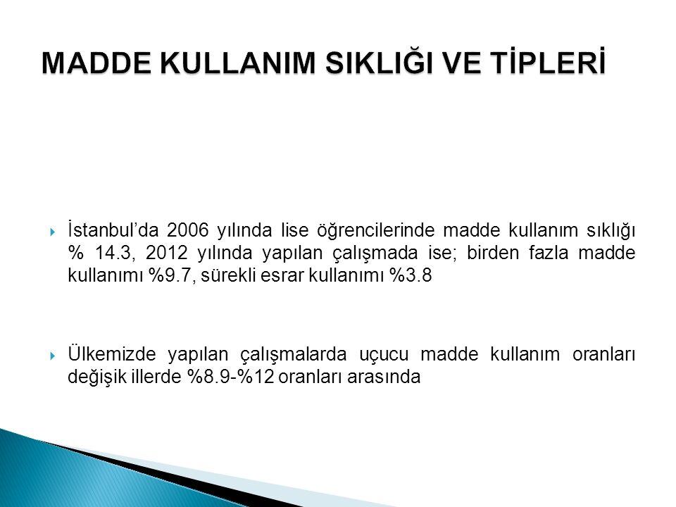  Türkiye'de öğrencilerle yapılan araştırmalar, madde kullanımının yaygınlığının bölgelere ve maddenin türüne göre değişmekle birlikte genel olarak artış gösterdiğini ortaya koymuştur (2012)  Dünya Sağlık Örgütünün verilerine göre 15-24 yaş grubunda kazalar, intiharlar ve cinayete bağlı ölümlerin dörtte üçüne madde kullanımı sebep olmaktadır