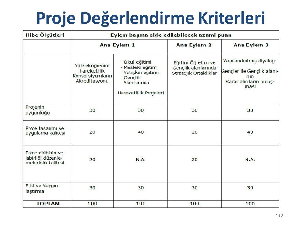 113 Asgari Sınırlar Erasmus + Programı kapsamında finansman sağlanması için Ulusal Ajansa sunulan başvu- rularda dikkate alınması gerekenler: Toplamda en az 60 puan ve Her hibe ölçütü için azami puanın en az %50 si.