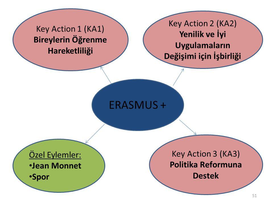 ERASMUS + Key Action 1 (KA1) Bireylerin Öğrenme Hareketliliği Key Action 2 (KA2) Yenilik ve İyi Uygulamaların Değişimi için İşbirliği Key Action 3 (KA3) Politika Reformuna Destek Özel Eylemler: Jean Monnet Spor 51
