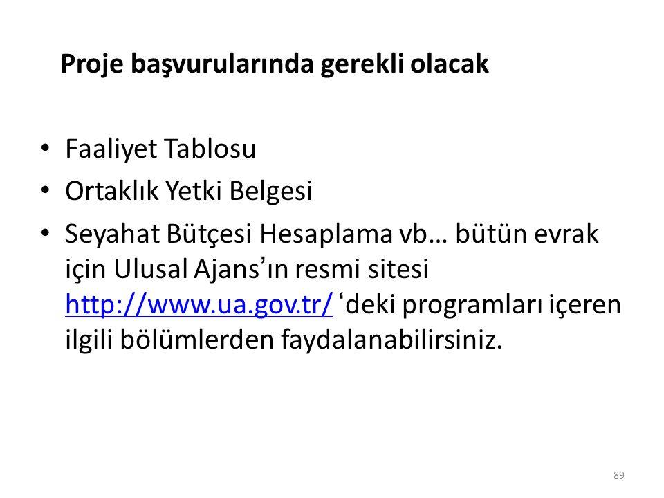 ua.gov.tr sitesinden programlar > teklif çağrıları bölümünde açık ya da süresi dolan proje çağrılarını görebilirsiniz.