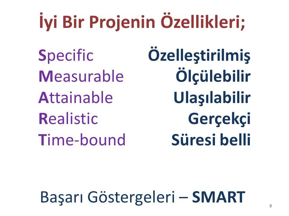 Özelleştirilmiş Ölçülebilir Ulaşılabilir Gerçekçi Süresi belli 9 Specific Measurable Attainable Realistic Time-bound İyi Bir Projenin Özellikleri; Başarı Göstergeleri – SMART