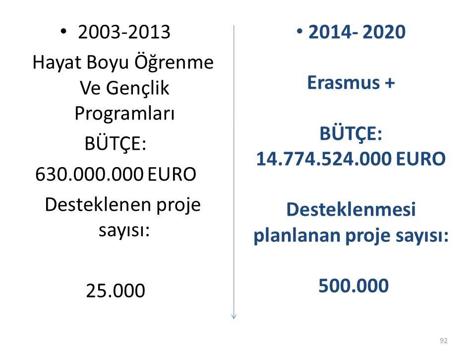 2003-2013 Hayat Boyu Öğrenme Ve Gençlik Programları BÜTÇE: 630.000.000 EURO Desteklenen proje sayısı: 25.000 2014- 2020 Erasmus + BÜTÇE: 14.774.524.000 EURO Desteklenmesi planlanan proje sayısı: 500.000 92