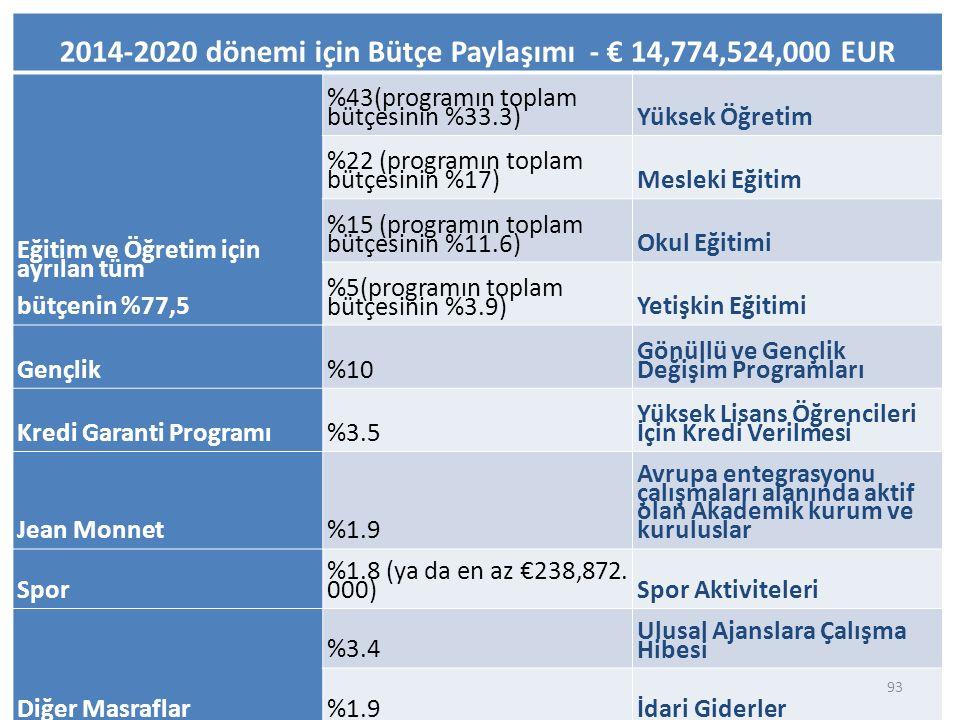 2014-2020 dönemi için Bütçe Paylaşımı - € 14,774,524,000 EUR Eğitim ve Öğretim için ayrılan tüm bütçenin %77,5 %43(programın toplam bütçesinin %33.3)Yüksek Öğretim %22 (programın toplam bütçesinin %17)Mesleki Eğitim %15 (programın toplam bütçesinin %11.6)Okul Eğitimi %5(programın toplam bütçesinin %3.9)Yetişkin Eğitimi Gençlik%10 Gönüllü ve Gençlik Değişim Programları Kredi Garanti Programı%3.5 Yüksek Lisans Öğrencileri İçin Kredi Verilmesi Jean Monnet%1.9 Avrupa entegrasyonu çalışmaları alanında aktif olan Akademik kurum ve kuruluslar Spor %1.8 (ya da en az €238,872.