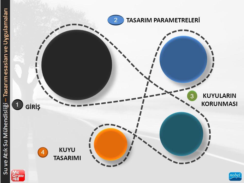 GİRİŞ Kuyu alanının ve/veya münferit (tekil) kuyuların tasarımı, yeraltı su kaynaklarının kalite standartları ile su ihtiyacının güvenli bir verimle sağlanabilmesine ilişkin, gerek nitelik gerekse nicelik açısından yapılan değerlendirmeler neticesinde yapılır.