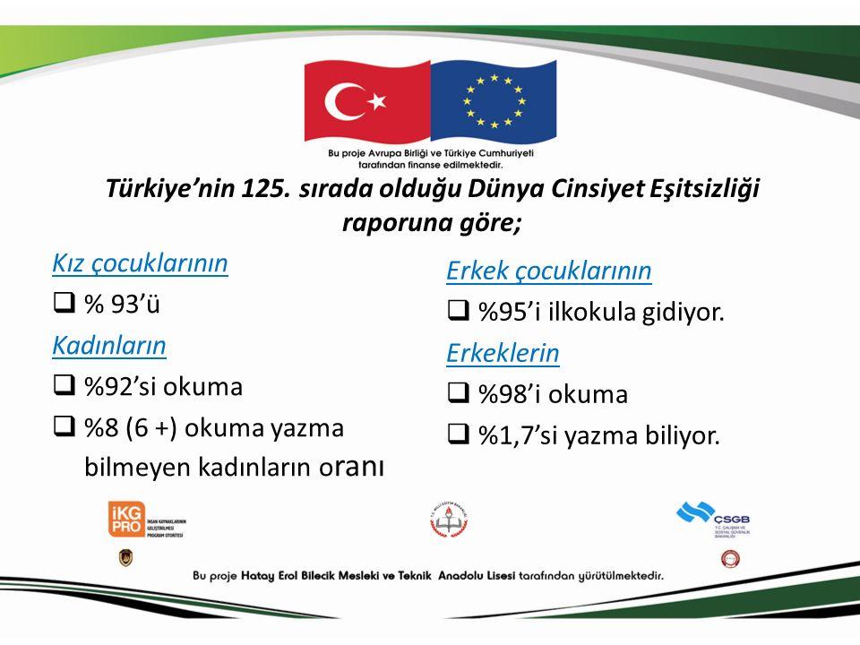 Türkiye'nin 125.