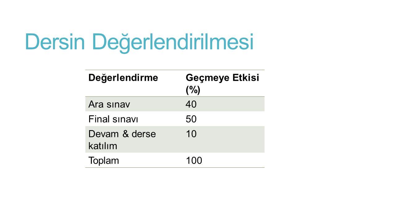 Dersin Değerlendirilmesi DeğerlendirmeGeçmeye Etkisi (%) Ara sınav40 Final sınavı50 Devam & derse katılım 10 Toplam100