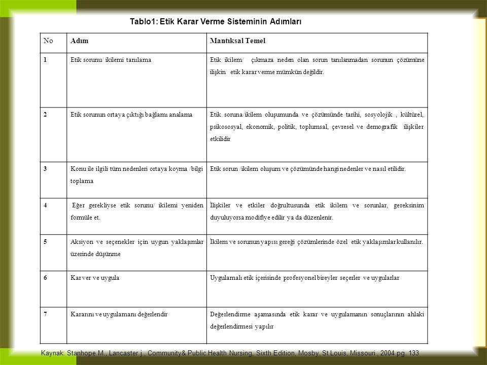 Tablo1: Etik Karar Verme Sisteminin Adımları NoAdımMantıksal Temel 1Etik sorunu/ ikilemi tanılama Etik ikilem/ çıkmaza neden olan sorun tanılanmadan s