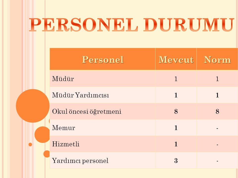 PersonelMevcutNorm Müdür11 Müdür Yardımcısı 11 Okul öncesi öğretmeni 88 Memur 1 - Hizmetli 1 - Yardımcı personel 3 -