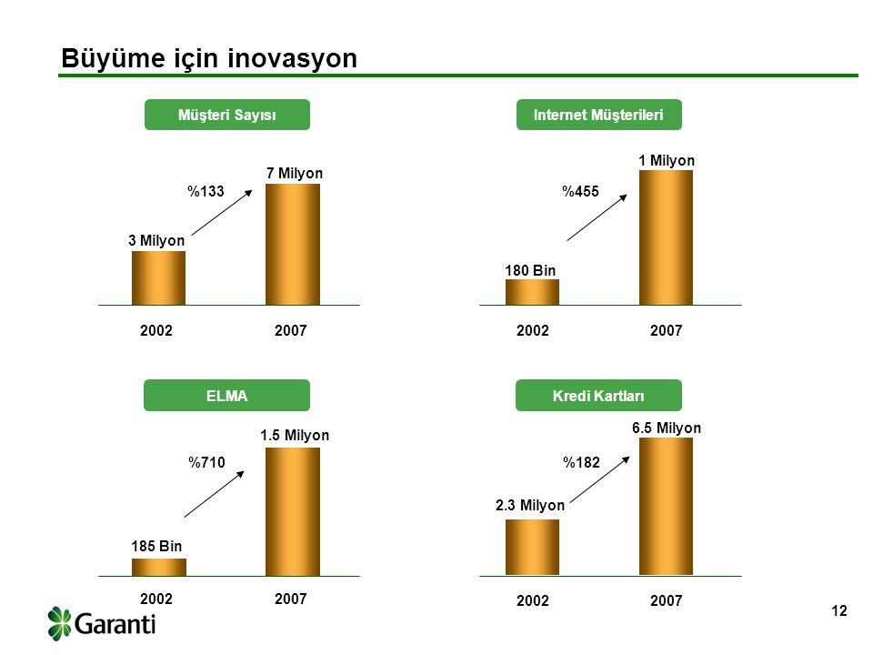 12 Müşteri Sayısı Büyüme için inovasyon 3 Milyon 7 Milyon 2.3 Milyon 6.5 Milyon %133 %182 180 Bin 1 Milyon %455 185 Bin 1.5 Milyon %710 20022007 20022007 20022007 20022007 Internet Müşterileri ELMAKredi Kartları