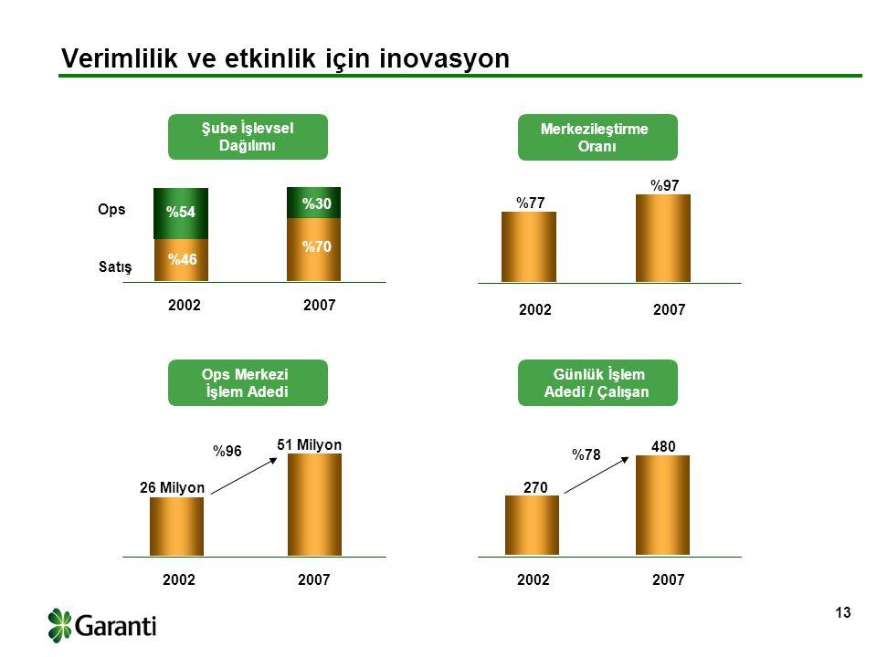13 Verimlilik ve etkinlik için inovasyon Merkezileştirme Oranı Ops Satış 70% Günlük İşlem Adedi / Çalışan %96 %78 Şube İşlevsel Dağılımı Ops Merkezi İşlem Adedi 77% 97% 26 Mio 46 Mio 270 456 20022007 2002200720022007 %77 %97 26 Milyon 270 480 51 Milyon 54% 30% 20022007 %54 %30 %46 %70