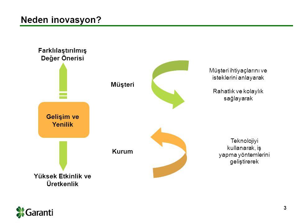3 Gelişim ve Yenilik Farklılaştırılmış Değer Önerisi Yüksek Etkinlik ve Üretkenlik Müşteri Kurum Müşteri ihtiyaçlarını ve isteklerini anlayarak Rahatlık ve kolaylık sağlayarak Teknolojiyi kullanarak, iş yapma yöntemlerini geliştirerek Neden inovasyon?