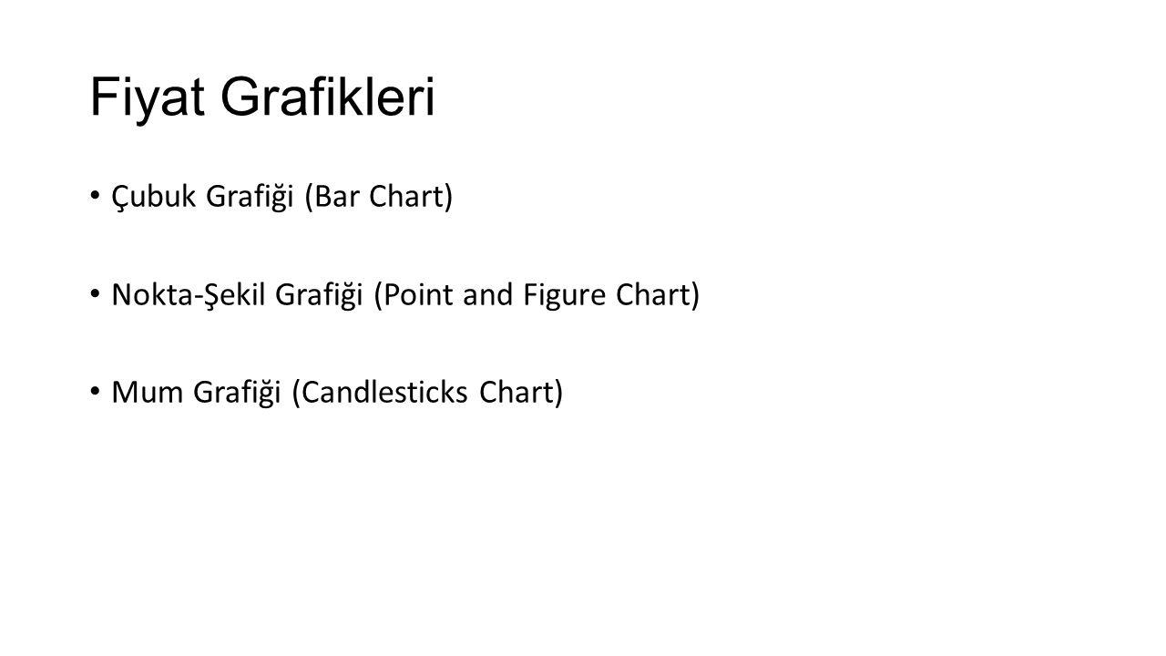 Fiyat Grafikleri Çubuk Grafiği (Bar Chart) Nokta-Şekil Grafiği (Point and Figure Chart) Mum Grafiği (Candlesticks Chart)