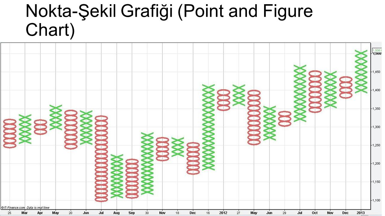 Nokta-Şekil Grafiği (Point and Figure Chart)