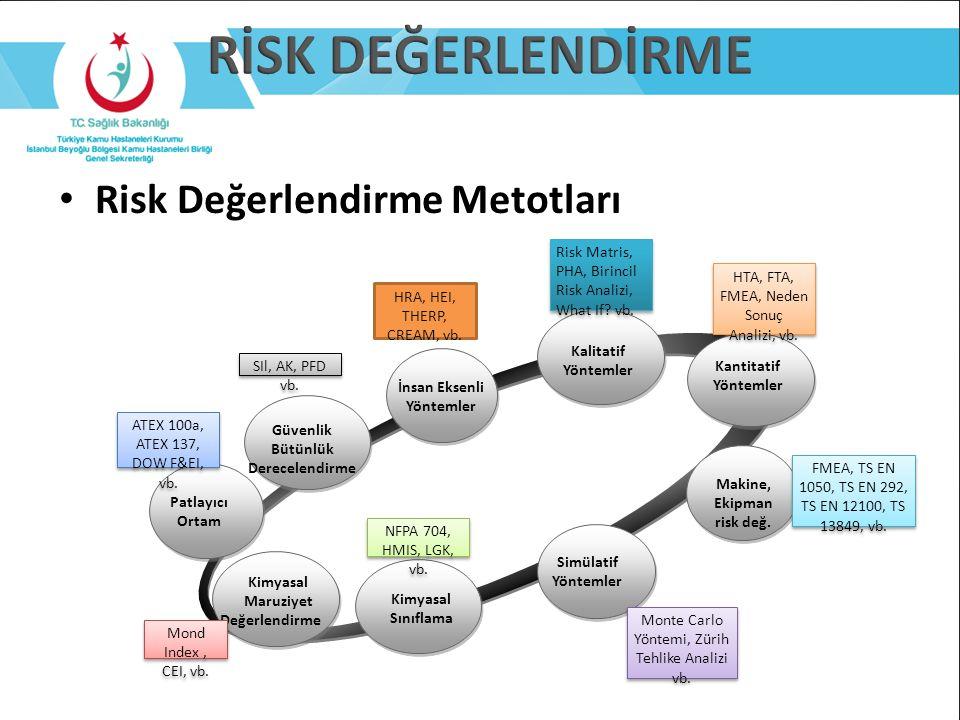 Risk Değerlendirme Metotları Simülatif Yöntemler Kalitatif Yöntemler Kantitatif Yöntemler Kimyasal Maruziyet Değerlendirme Patlayıcı Ortam Kimyasal Sı