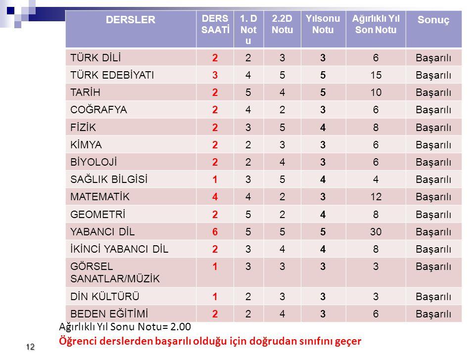 Doğ ruda n Sınıf Geç me 12 DERSLER DERS SAATİ 1.