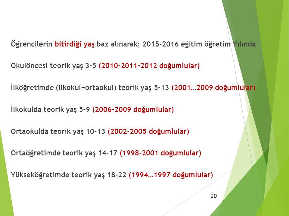 Öğrencilerin bitirdiği yaş baz alınarak; 2015-2016 eğitim öğretim Yılında Okulöncesi teorik yaş 3-5 (2010-2011-2012 doğumlular) İlköğretimde (ilkokul+