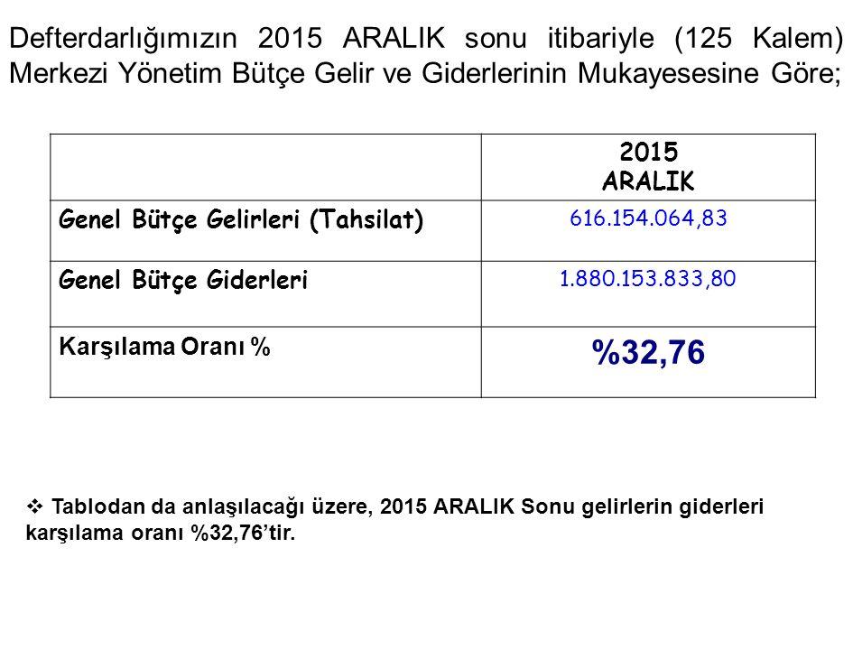 Defterdarlığımızın 2015 ARALIK sonu itibariyle (125 Kalem) Merkezi Yönetim Bütçe Gelir ve Giderlerinin Mukayesesine Göre; 2015 ARALIK Genel Bütçe Gelirleri (Tahsilat) 616.154.064,83 Genel Bütçe Giderleri 1.880.153.833,80 Karşılama Oranı % %32,76  Tablodan da anlaşılacağı üzere, 2015 ARALIK Sonu gelirlerin giderleri karşılama oranı %32,76'tir.