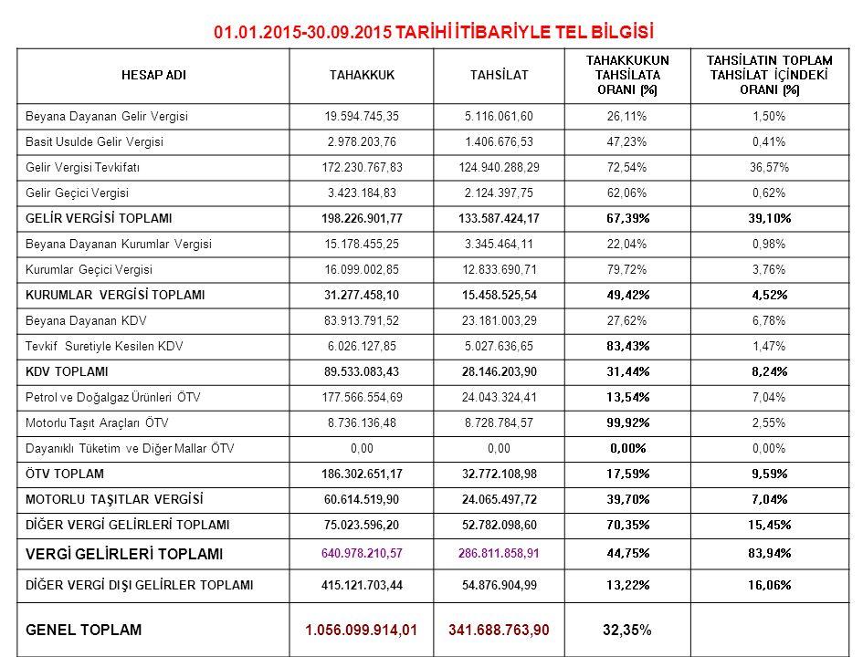 01.01.2015-30.09.2015 TARİHİ İTİBARİYLE TEL BİLGİSİ HESAP ADITAHAKKUKTAHSİLAT TAHAKKUKUN TAHSİLATA ORANI (%) TAHSİLATIN TOPLAM TAHSİLAT İÇİNDEKİ ORANI (%) Beyana Dayanan Gelir Vergisi19.594.745,355.116.061,6026,11%1,50% Basit Usulde Gelir Vergisi2.978.203,761.406.676,5347,23%0,41% Gelir Vergisi Tevkifatı172.230.767,83124.940.288,2972,54%36,57% Gelir Geçici Vergisi3.423.184,832.124.397,7562,06%0,62% GELİR VERGİSİ TOPLAMI198.226.901,77133.587.424,1767,39%39,10% Beyana Dayanan Kurumlar Vergisi15.178.455,253.345.464,1122,04%0,98% Kurumlar Geçici Vergisi16.099.002,8512.833.690,7179,72%3,76% KURUMLAR VERGİSİ TOPLAMI31.277.458,1015.458.525,5449,42%4,52% Beyana Dayanan KDV83.913.791,5223.181.003,2927,62%6,78% Tevkif Suretiyle Kesilen KDV6.026.127,855.027.636,6583,43%1,47% KDV TOPLAMI89.533.083,4328.146.203,9031,44%8,24% Petrol ve Doğalgaz Ürünleri ÖTV177.566.554,6924.043.324,4113,54%7,04% Motorlu Taşıt Araçları ÖTV8.736.136,488.728.784,5799,92%2,55% Dayanıklı Tüketim ve Diğer Mallar ÖTV0,00 0,00% ÖTV TOPLAM186.302.651,1732.772.108,9817,59%9,59% MOTORLU TAŞITLAR VERGİSİ60.614.519,9024.065.497,7239,70%7,04% DİĞER VERGİ GELİRLERİ TOPLAMI75.023.596,2052.782.098,6070,35%15,45% VERGİ GELİRLERİ TOPLAMI 640.978.210,57286.811.858,9144,75%83,94% DİĞER VERGİ DIŞI GELİRLER TOPLAMI415.121.703,4454.876.904,9913,22%16,06% GENEL TOPLAM1.056.099.914,01341.688.763,9032,35%