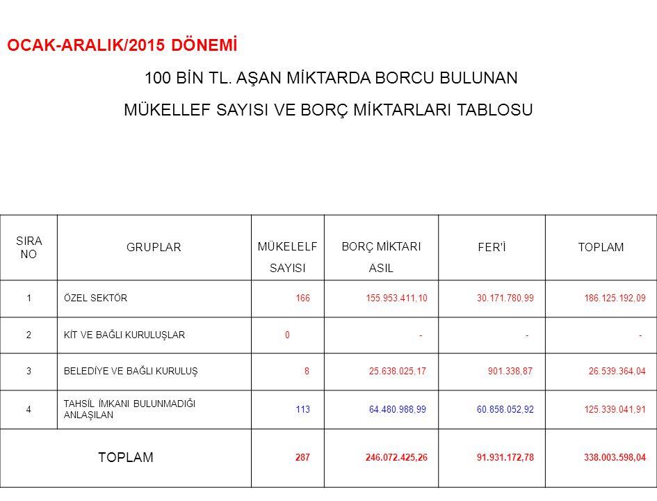 OCAK-ARALIK/2015 DÖNEMİ 100 BİN TL.