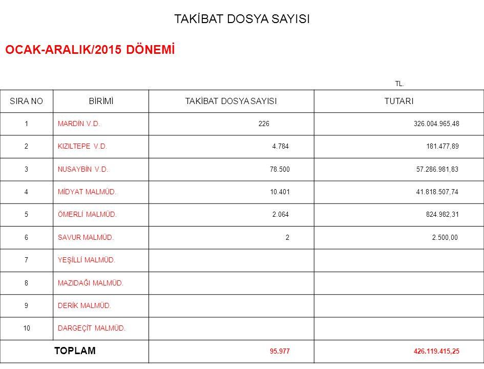 TAKİBAT DOSYA SAYISI OCAK-ARALIK/2015 DÖNEMİ TL.