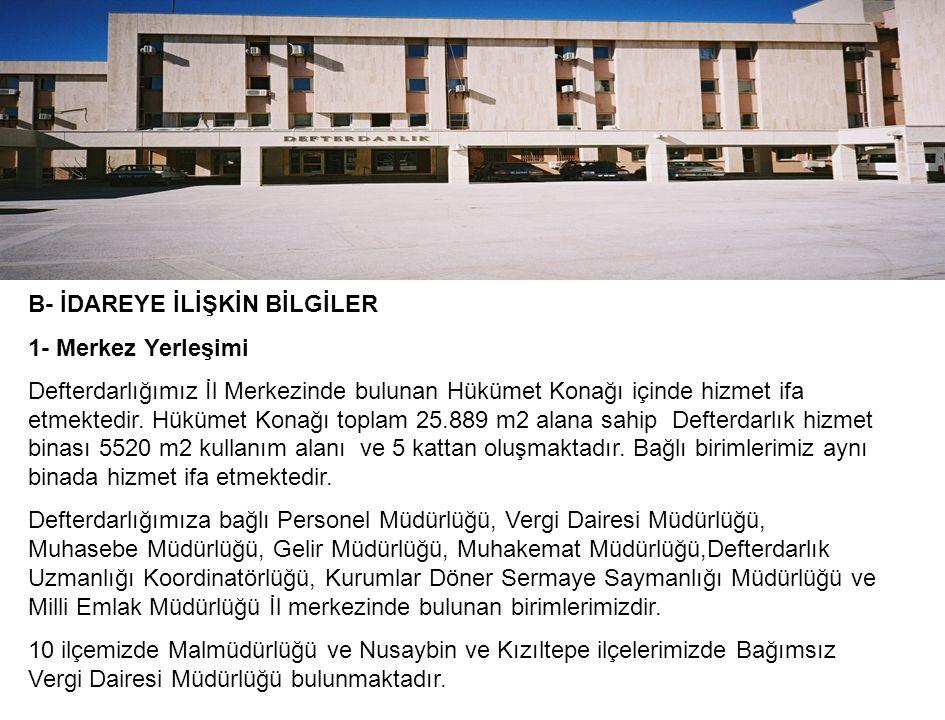 EĞİTİME KATKI PAYI OCAK-ARALIK/2015 DÖNEMİ DAİRESİTAHAKKUK TL.TAHSİLAT TL.