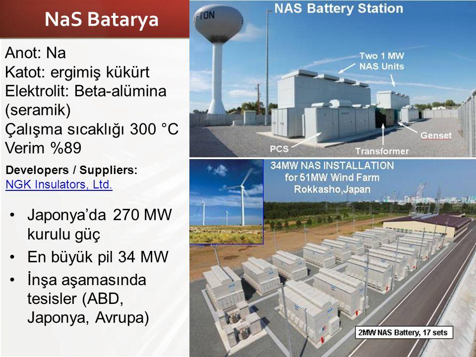 NaS Batarya Anot: Na Katot: ergimiş kükürt Elektrolit: Beta-alümina (seramik) Çalışma sıcaklığı 300 °C Verim %89 Developers / Suppliers: NGK Insulator