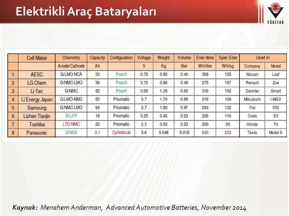 Elektrikli Araç Bataryaları Kaynak: Menahem Anderman, Advanced Automotive Batteries, November 2014
