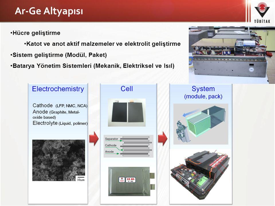 Hücre geliştirme Katot ve anot aktif malzemeler ve elektrolit geliştirme Sistem geliştirme (Modül, Paket) Batarya Yönetim Sistemleri (Mekanik, Elektri