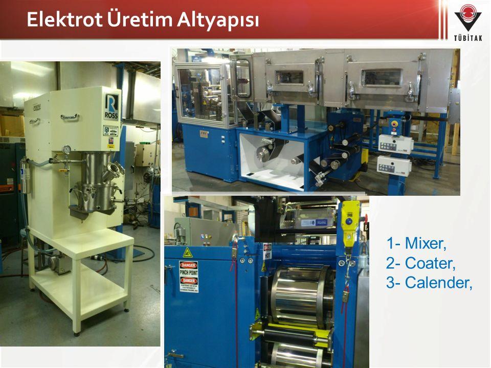 Elektrot Üretim Altyapısı 1- Mixer, 2- Coater, 3- Calender,