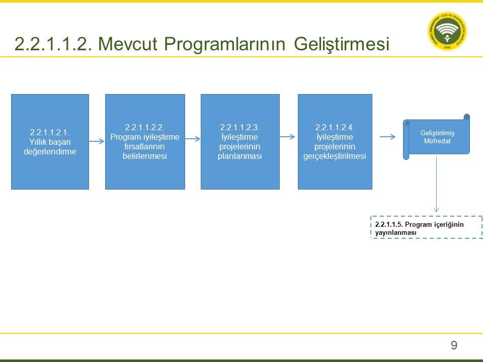 9 2.2.1.1.2. Mevcut Programlarının Geliştirmesi 2.2.1.1.2.1. Yıllık başarı değerlendirme 2.2.1.1.2.2. Program iyileştirme fırsatlarının belirlenmesi 2