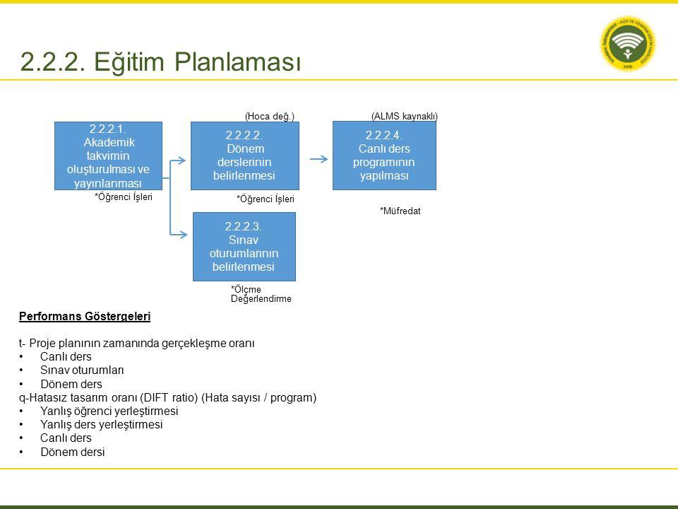 2.2.2. Eğitim Planlaması 2.2.2.1. Akademik takvimin oluşturulması ve yayınlanması 2.2.2.4. Canlı ders programının yapılması 2.2.2.2. Dönem derslerinin