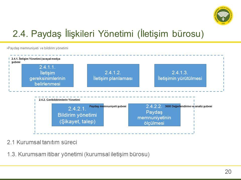 2.4. Paydaş İlişkileri Yönetimi (İletişim bürosu) Paydaş memnuniyeti ve bildirim yönetimi 20 2.4.1.1. İletişim gereksinimlerinin belirlenmesi 2.4.1.2.