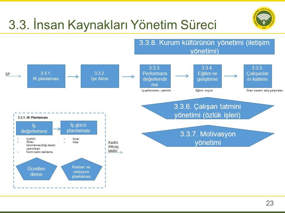23 3.3. İnsan Kaynakları Yönetim Süreci 3.3.2. İşe Alma 3.3.3. Performans değerlendir me 3.3.4. Eğitim ve geliştirme SP 3.3.1. IK planlaması 3.3.5. Ça