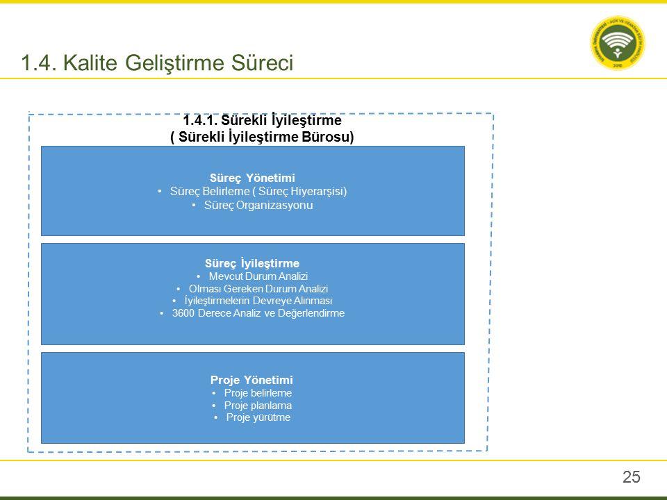 25 1.4. Kalite Geliştirme Süreci Süreç Yönetimi Süreç Belirleme ( Süreç Hiyerarşisi) Süreç Organizasyonu Süreç İyileştirme Mevcut Durum Analizi Olması