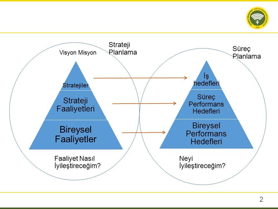 2 Stratejiler Strateji Faaliyetleri Bireysel Faaliyetler İş hedefleri Süreç Performans Hedefleri Bireysel Performans Hedefleri Visyon Misyon Strateji