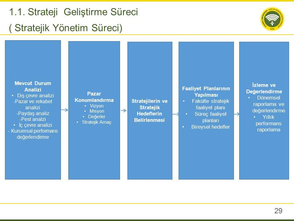 29 1.1. Strateji Geliştirme Süreci ( Stratejik Yönetim Süreci) Mevcut Durum Analizi Dış çevre analizi -Pazar ve rekabet analizi -Paydaş analiz -Pest a