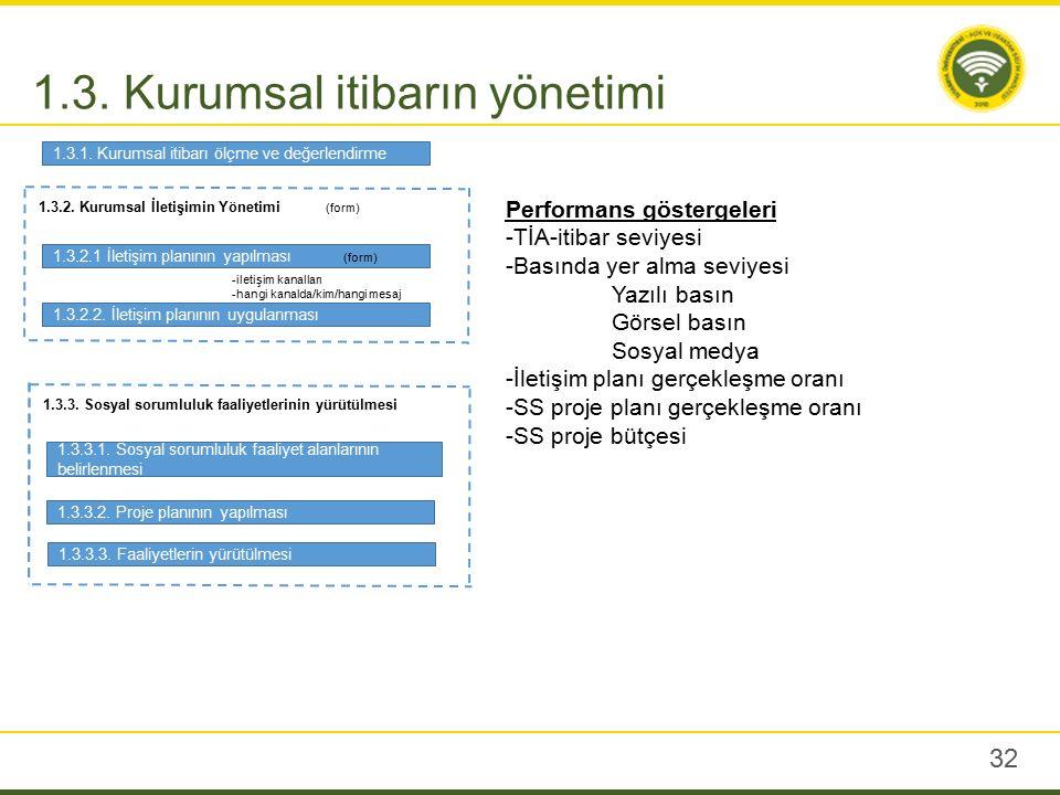 32 1.3. Kurumsal itibarın yönetimi 1.3.2. Kurumsal İletişimin Yönetimi 1.3.2.1 İletişim planının yapılması 1.3.2.2. İletişim planının uygulanması 1.3.
