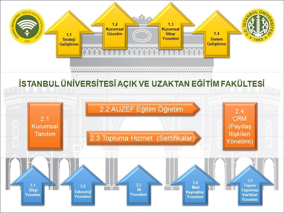 2.2.1.Egitim Tasarımı 2.2.2.Egitim planlaması 2.2.4.Eğitimin yürütülmesi 2.2.5.Ölçme değerlendirme Program çıktıları 2.2.3.Öğrenci Kayıt İşlemleri 2.2.6.Öğrenci Hizmetleri Öğrenme Ortamları ÖYS Danışmanlık Mikro Site Kariyer Destek Faaliyet Sosyal Ortamlarının sunulması 2.2.
