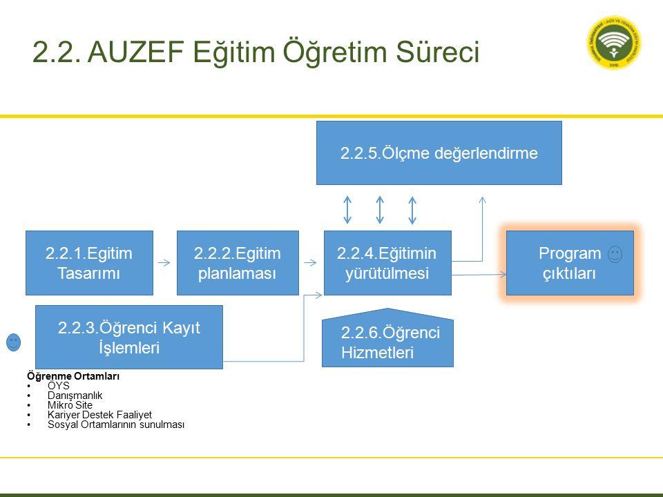 2.2.1.Egitim Tasarımı 2.2.2.Egitim planlaması 2.2.4.Eğitimin yürütülmesi 2.2.5.Ölçme değerlendirme Program çıktıları 2.2.3.Öğrenci Kayıt İşlemleri 2.2