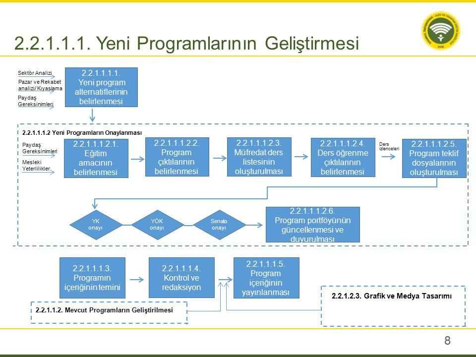 8 2.2.1.1.1. Yeni Programlarının Geliştirmesi 2.2.1.1.1.1. Yeni program alternatiflerinin belirlenmesi Sektör Analizi Paydaş Gereksinimleri Pazar ve R