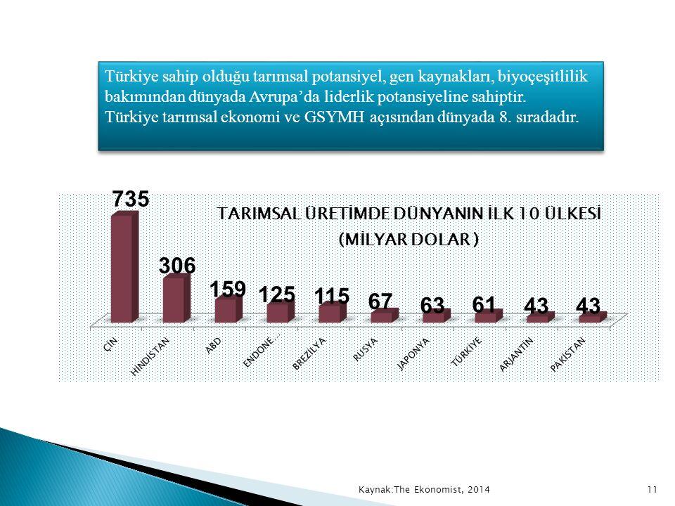 Türkiye sahip olduğu tarımsal potansiyel, gen kaynakları, biyoçeşitlilik bakımından dünyada Avrupa'da liderlik potansiyeline sahiptir. Türkiye tarımsa
