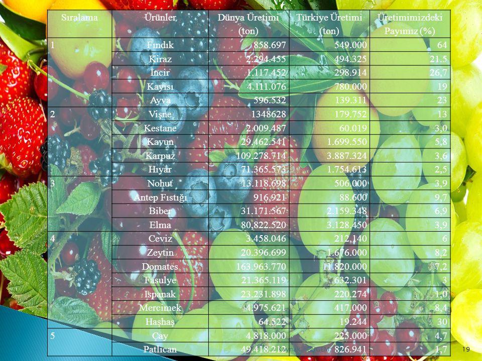 19Kaynak : BÜGEM, 2013 SıralamaÜrünler Dünya Üretimi (ton) Türkiye Üretimi (ton) Üretimimizdeki Payımız (%) 1Fındık858.697549.00064 Kiraz2.294.455494.