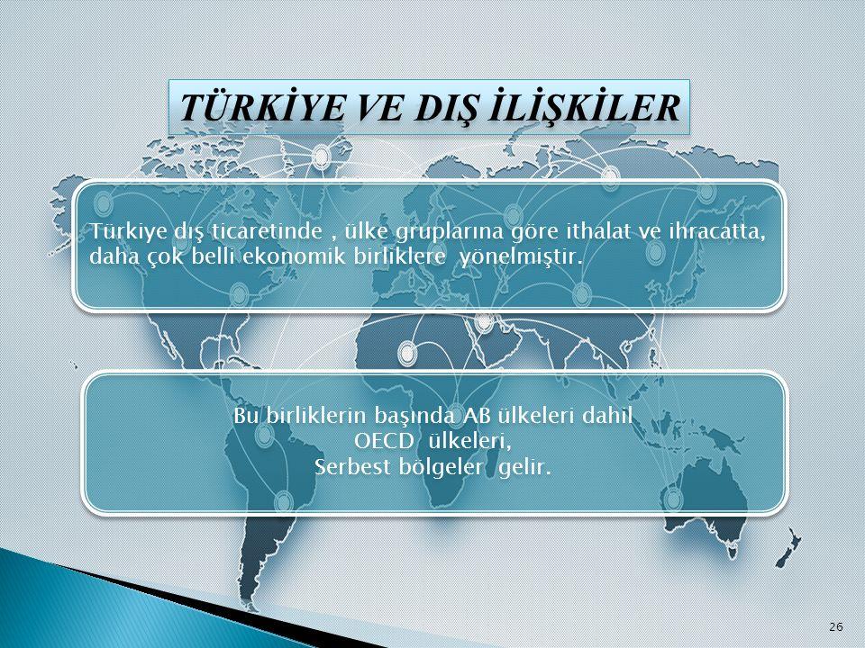 TÜRKİYE VE DIŞ İLİŞKİLER Türkiye dış ticaretinde, ülke gruplarına göre ithalat ve ihracatta, daha çok belli ekonomik birliklere yönelmiştir. Bu birlik