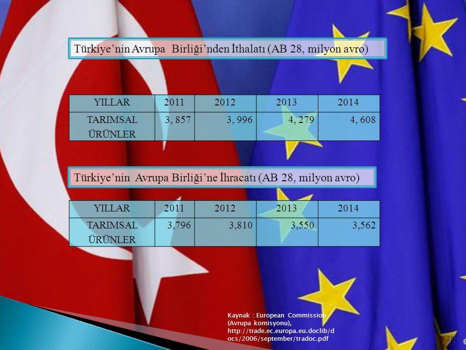 YILLAR2011201220132014 TARIMSAL ÜRÜNLER 3, 8573, 9964, 2794, 608 YILLAR2011201220132014 TARIMSAL ÜRÜNLER 3,7963,8103,5503,562 Türkiye'nin Avrupa Birli