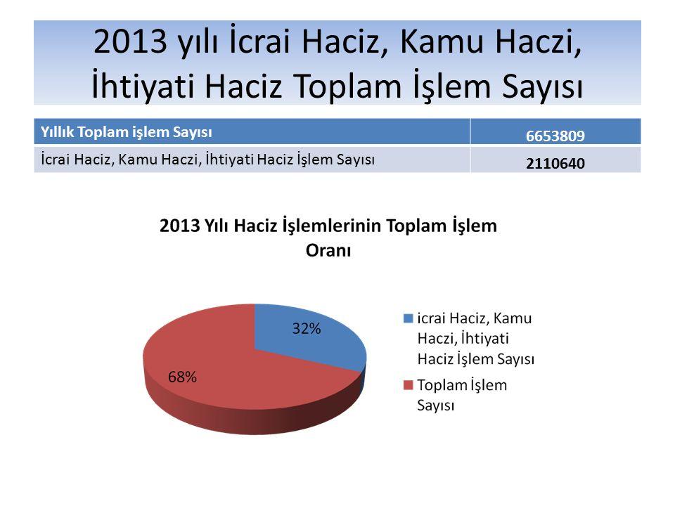 2013 yılı İcrai Haciz, Kamu Haczi, İhtiyati Haciz Toplam İşlem Sayısı Yıllık Toplam işlem Sayısı 6653809 İcrai Haciz, Kamu Haczi, İhtiyati Haciz İşlem