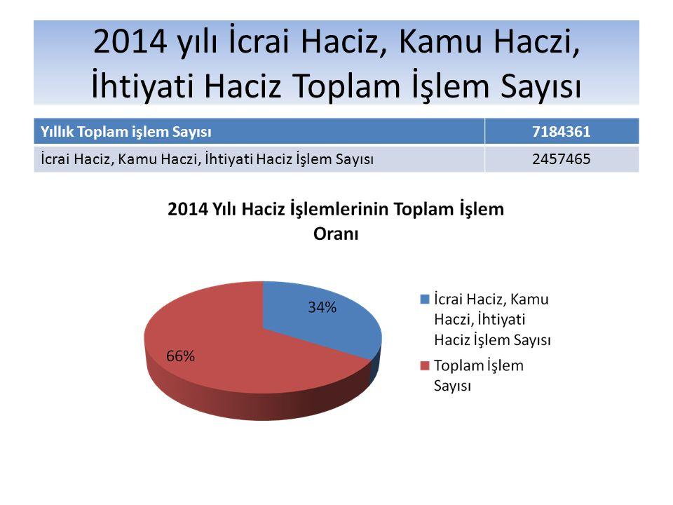 2014 yılı İcrai Haciz, Kamu Haczi, İhtiyati Haciz Toplam İşlem Sayısı Yıllık Toplam işlem Sayısı7184361 İcrai Haciz, Kamu Haczi, İhtiyati Haciz İşlem