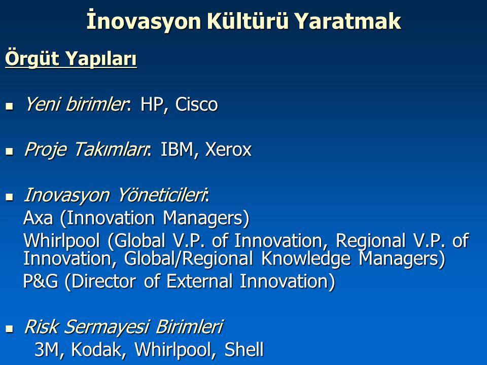 İnovasyon Kültürü Yaratmak Örgüt Yapıları Yeni birimler: HP, Cisco Yeni birimler: HP, Cisco Proje Takımları: IBM, Xerox Proje Takımları: IBM, Xerox In
