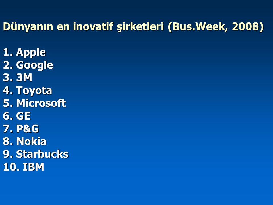 Dünyanın en inovatif şirketleri (Bus.Week, 2008) 1. Apple 2. Google 3. 3M 4. Toyota 5. Microsoft 6. GE 7. P&G 8. Nokia 9. Starbucks 10. IBM